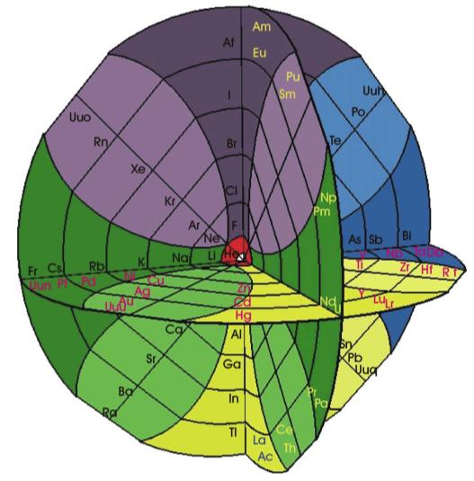 Gyroscopic