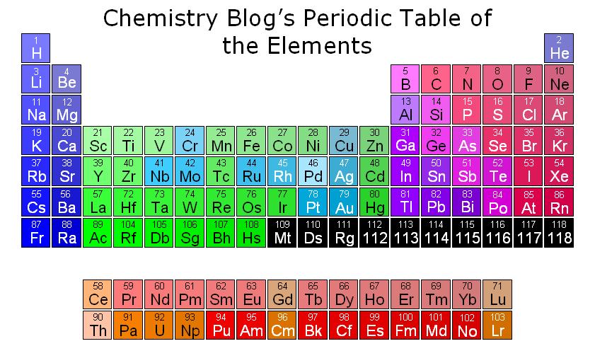 Periodic Table electron config colour coding