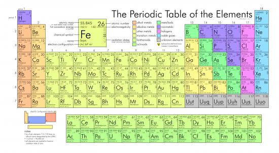 Het Periodiek Systeem der Elementen – Afbeelding Wikimedia Creative Commons