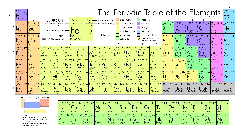 Het periodiek systeem der elementen afbeelding wikimedia creative